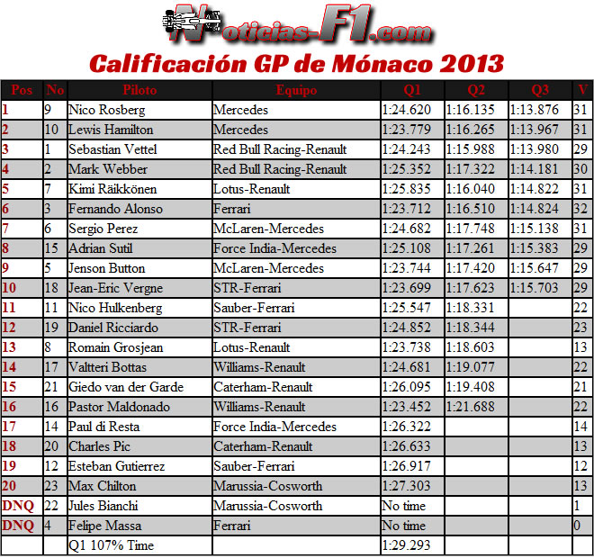 Gran Premio de Mónaco 2013 - Resultados Calificación