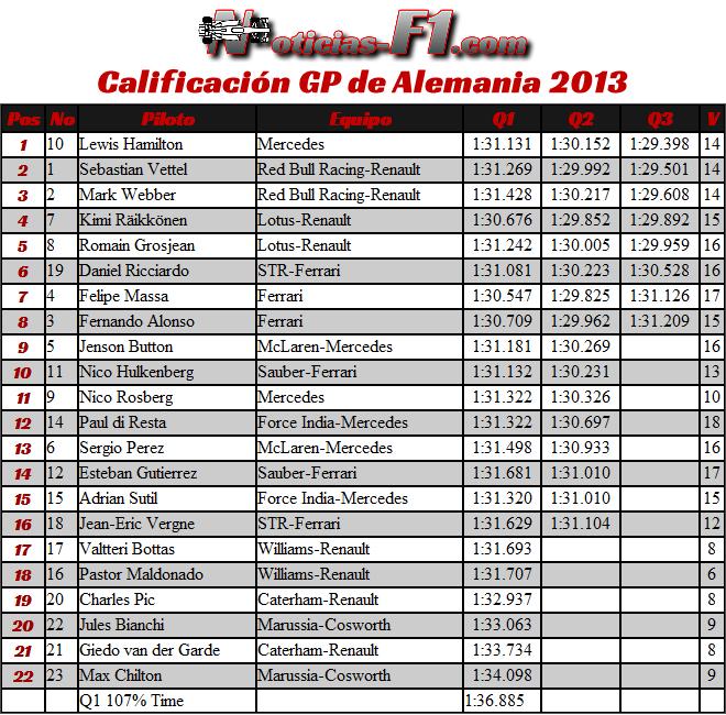 Resultados Gran Premio de Alemania 2013 Calificación - Clasificación