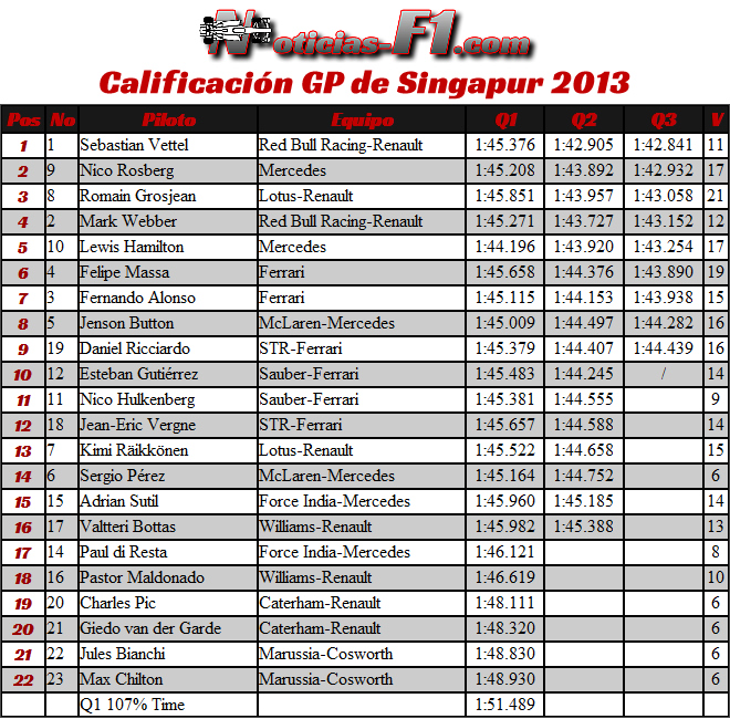 Resultados Calificación Gran Premio de Singapur, Marina Bay