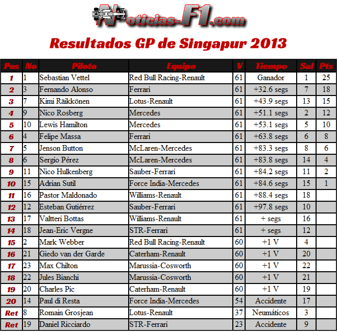 Resultados Carrera Gran Premio de Singapur, Marina Bay