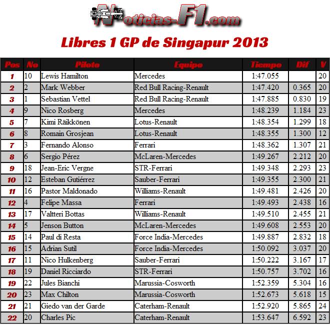 Resultados Entrenamientos Libres Gran Premio de Singapur, Marina Bay