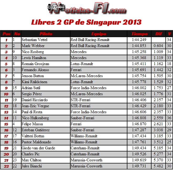 Resultados Entrenamientos Libres 2 Gran Premio de Singapur, Marina Bay