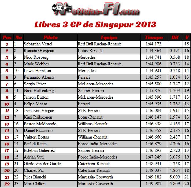 Resultados Entrenamientos Libres 3 Gran Premio de Singapur, Marina Bay