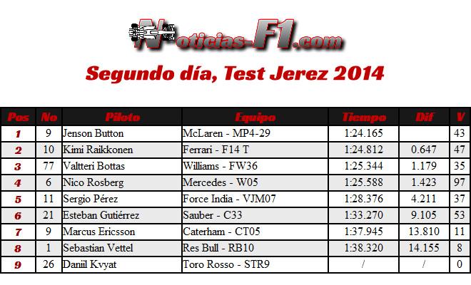 Segundo día - Test Jerez- 2014