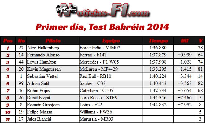 Tiempos - 1 - día - Test Bahréin - 2014 - F1