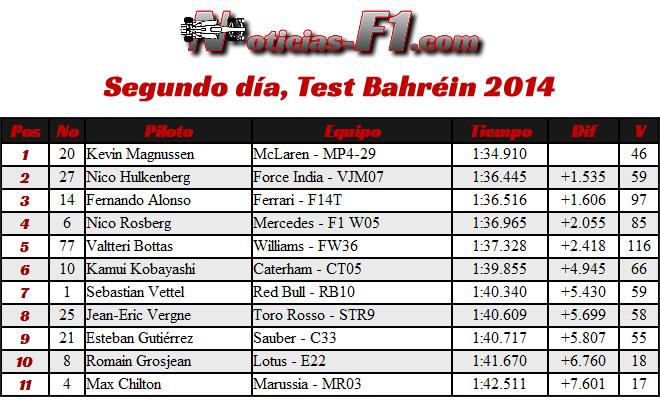 Segundo día - Test Bahréin - 2014 - Tiempos