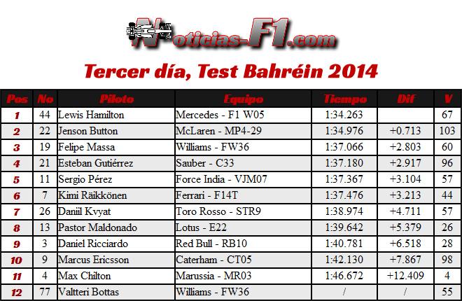 Tiempos - Resultados - 3 día - Test Bahréin - 2014
