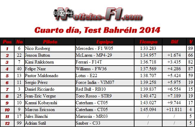 4 día - Tiempos - Test Bahréin - 2014 - F1