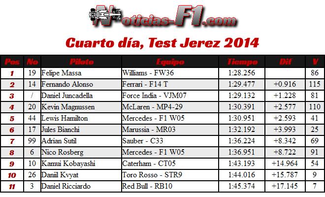 Cuarto día - Test Jerez - Tiempos 2014