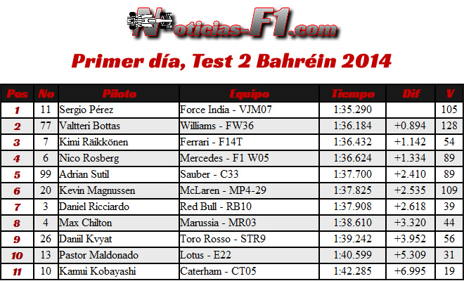 Primer (5) día - Test 2 - Bahréin - 2014 - Tiempos - Pretemporada