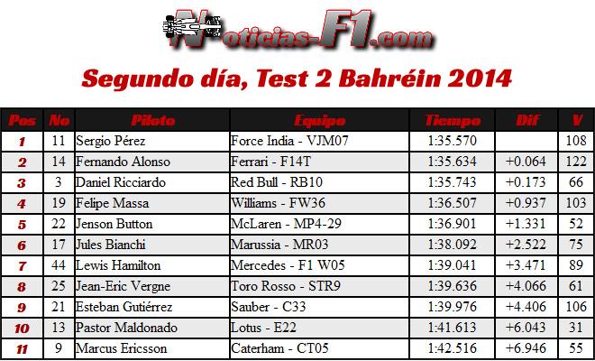 Tiempos Segunda Jornada - Test 2 Bahréin -  día 2 (6) - 2014