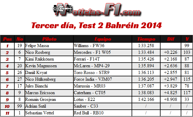7 día - Test 2 Bahréin 2014 - día 3 -  2014 - Tiempos