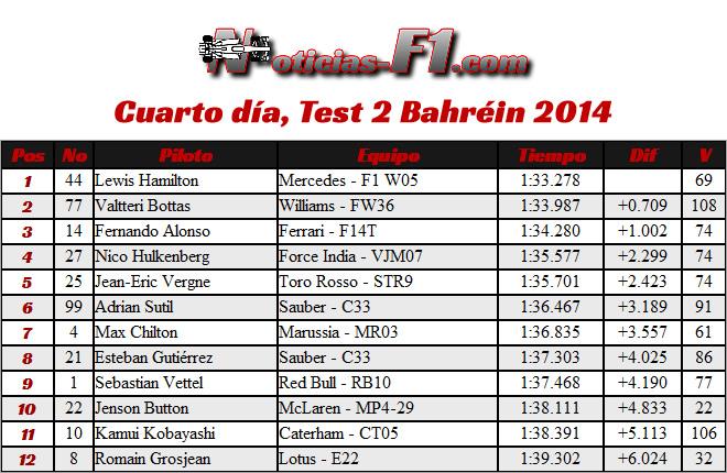 Tiempos - día 8 - Test Bahrein - Octavo - último pretemporada - temporada 2014