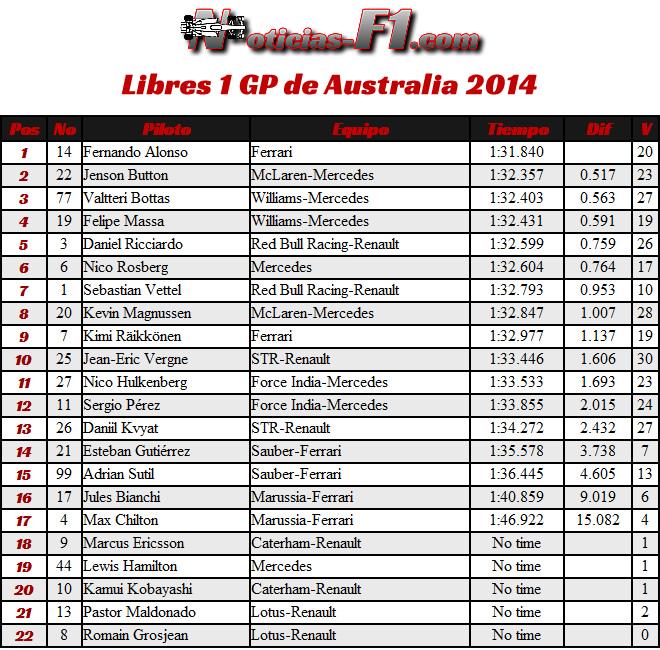 Gran Premio de Australia 2014 - Entrenamientos Libres 1