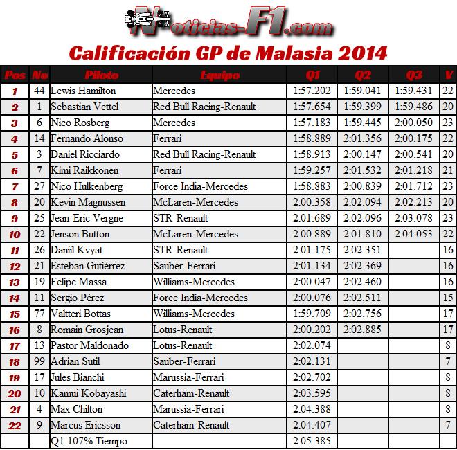 Resultados Calificación - Gran Premio de Malasia - Sepang 2014