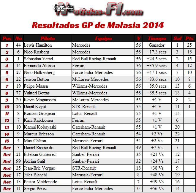 Resultados Gran Premio de Malasia - Sepang 2014  - Carrera