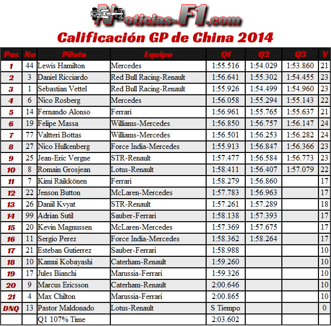 Calificación- Gran Premio de China 2014