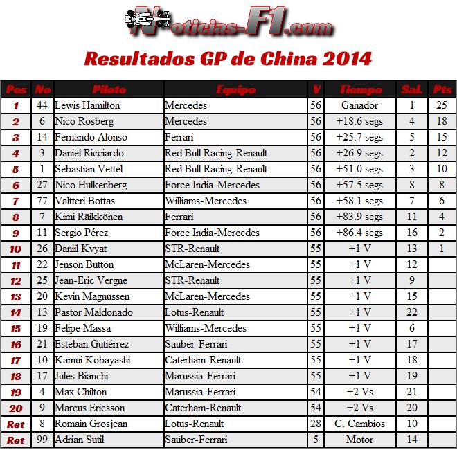 Resultados Gran Premio de China 2014 - F1