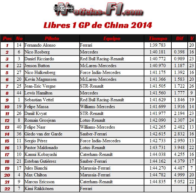 Gran Premio de China 2014 - Entrenamientos Libres 1