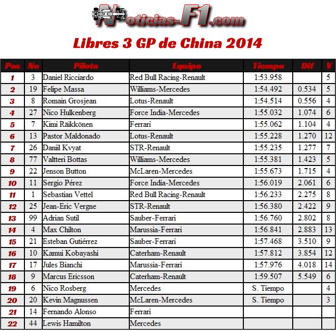 Entrenamientos Libres 3 - Gran Premio de China 2014