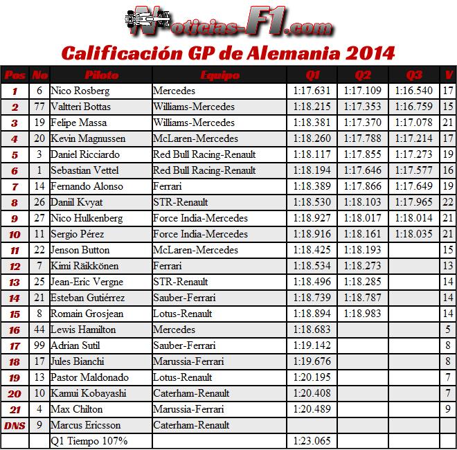 Gran Premio de Alemania 2014 - Calificación F1