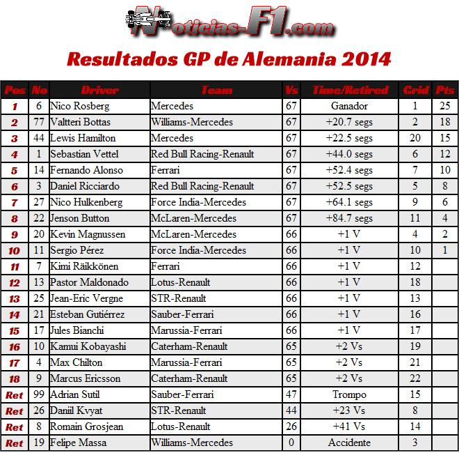 Gran Premio de Alemania 2014 - Resultados Carrera
