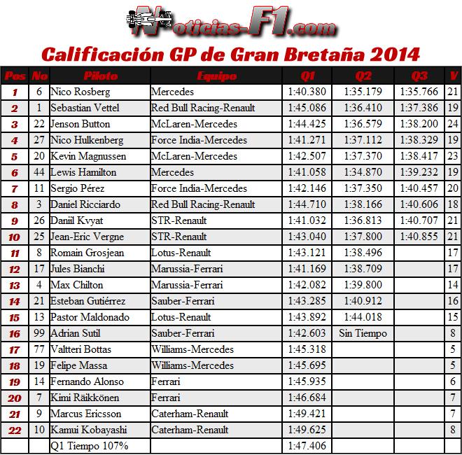 Resultados Calificación - Clasificación - Gran Premio de Gran Bretaña 2014
