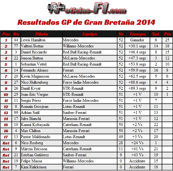 Resultados Gran Premio de Gran Bretaña 2014 - F1