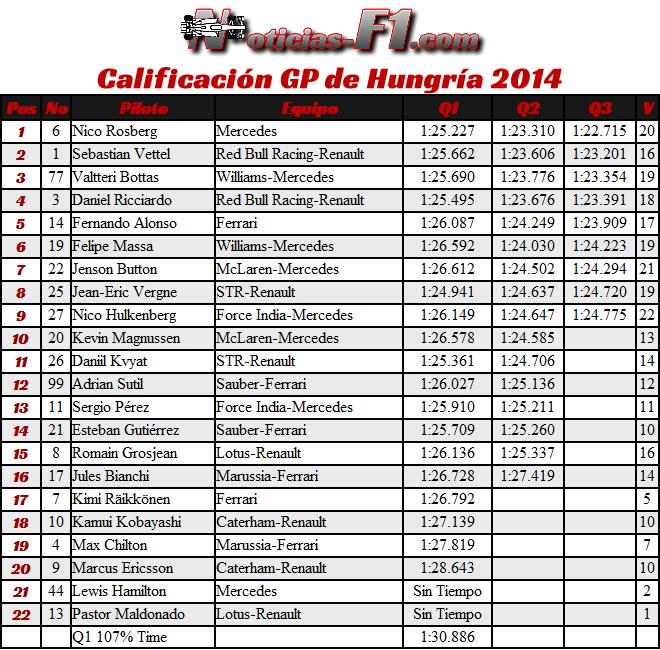 Gran Premio de Hungría - F1 2014 - Calificación
