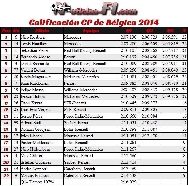 Gran Premio de Bélgica - Spa - Resultados Calificación