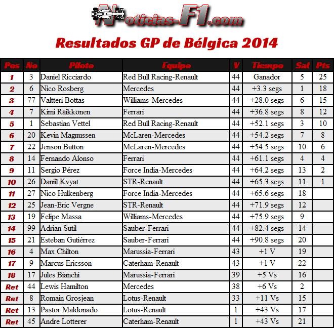 Resultados Gran Premio de Bélgica 2014
