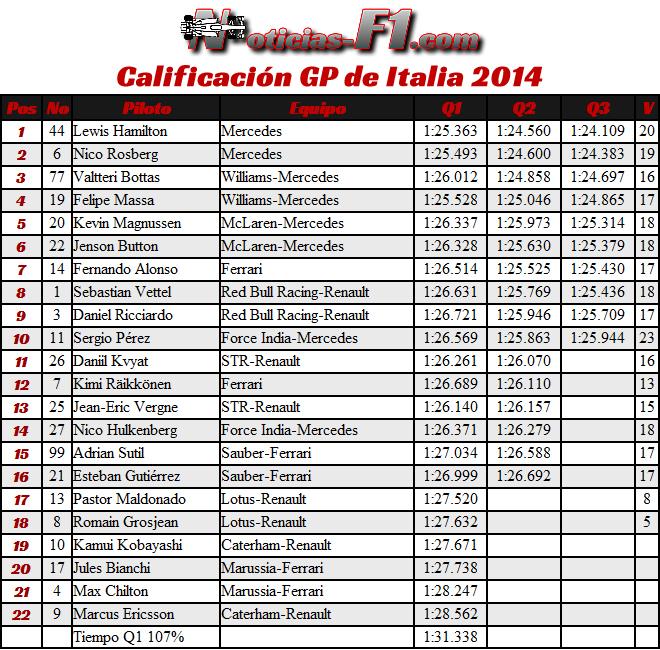 Gran Premio Italia - Monza 2014