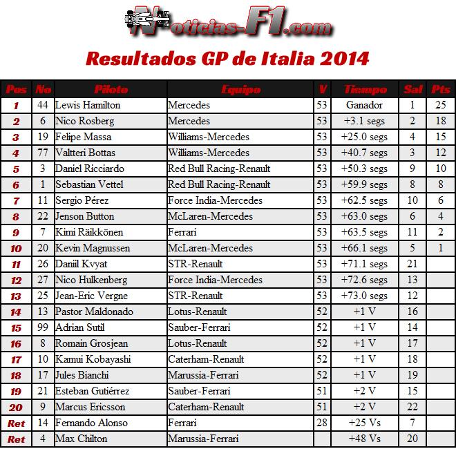 Gran Premio de Italia 2014 - Monza - Resultados