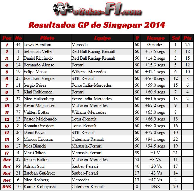 Resultados Gran Premio de Singapur 2014 - Marina Bay