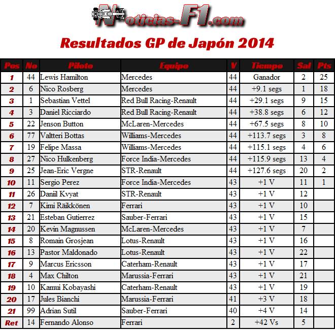 Resultados Gran Premio de Japón - F1 2014