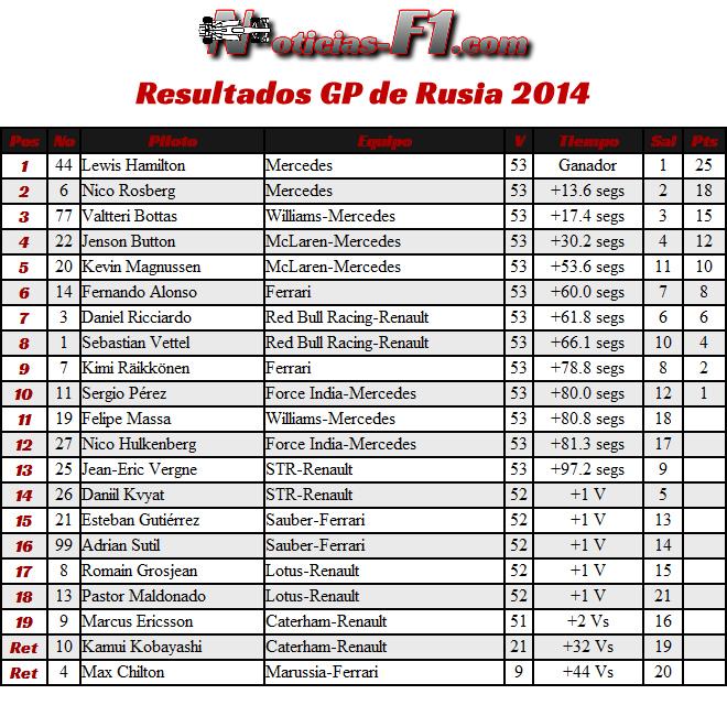 Gran Premio de Rusia - Sochi 2014 - Resultados