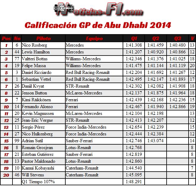 Resultados Calificación Gran Premio de Abu Dhabi 2014 Yas Marina