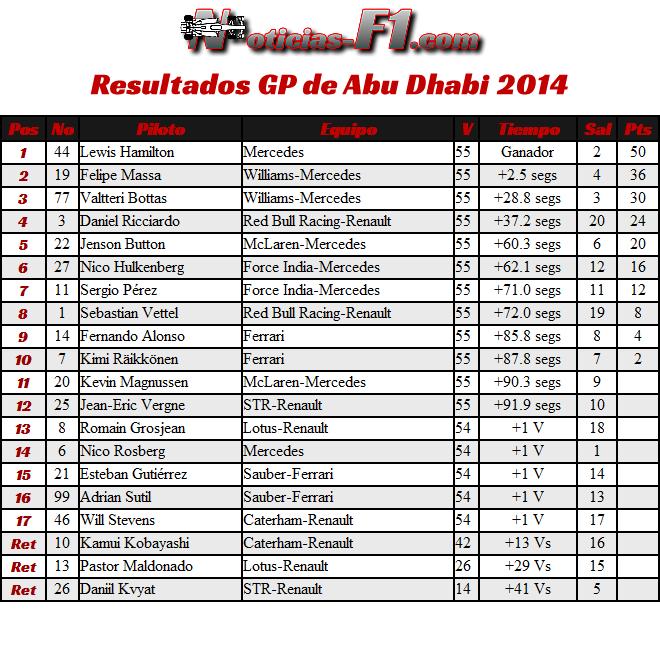 Resultados Gran Premio de Abu Dhabi 2014
