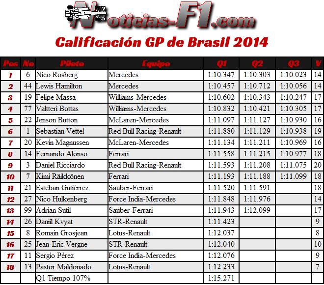 Gran Premio de Brasil 2014 - Calificación
