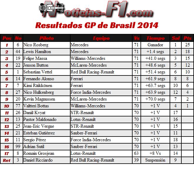 Gran Premio de Brasil 2014 - Interlagos