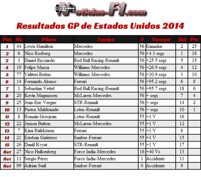 Estados Unidos - 2014 - Resultados - Gran Premio