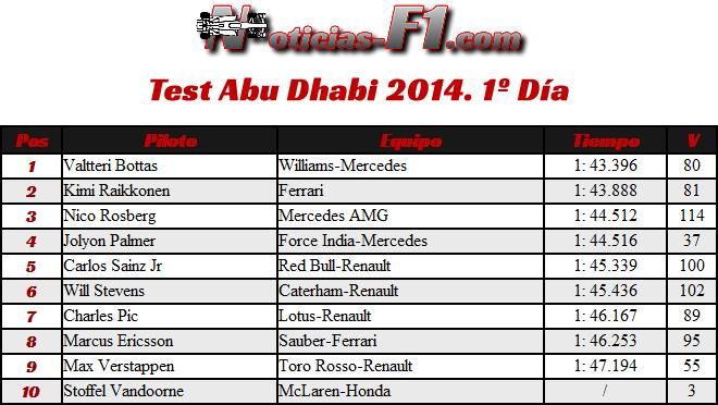 Test Abu Dhabi  2014 - Día 1