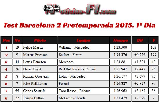 Resultados Día 1 - Test Barcelona 2 - Pretemporada 2015 - F1