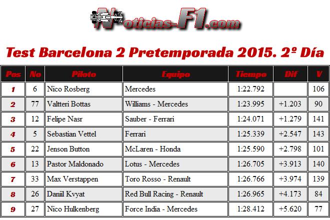 Resultados Veltteri Bottas - Día 2- Test Barcelona 2 - Pretemporada 2015 - F1