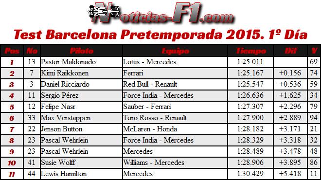 Test Barcelona - Día 1 - Pretemporada 2015 - Resultados