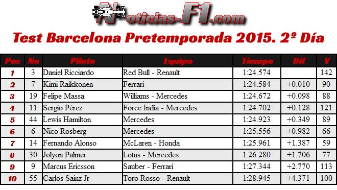 Test Barcelona - Pretemporada 2015 - Día 2 - Resultados