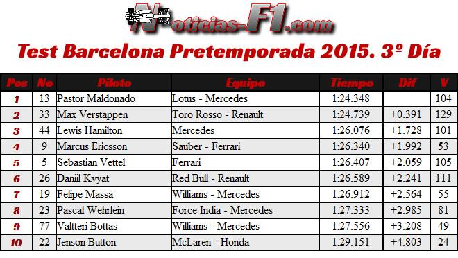Resultados - Test Barcelona Pretemporada 2015 - Día 3