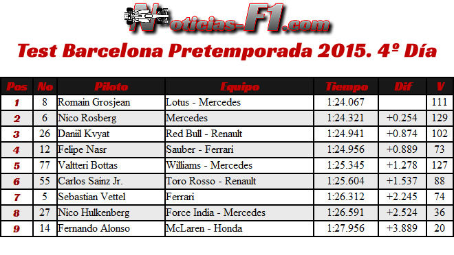 Resultados Test Barcelona Pretemporada 2015 - Día 4