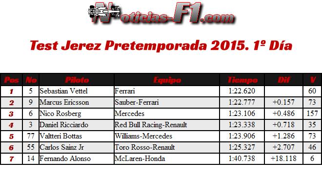 Test - Jerez - Pretemporada 2015 - F1 - Día 1 - 1 Febrero
