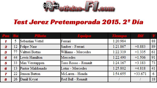 Test Jerez Día 2 - Pretemporada 2015 - Resultados
